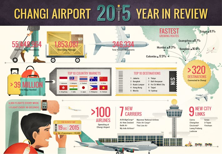 Infographic - Changi Airport 2015 Year In Review